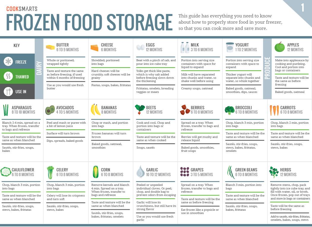 jak mrozić i przechowywać jedzenie (1)