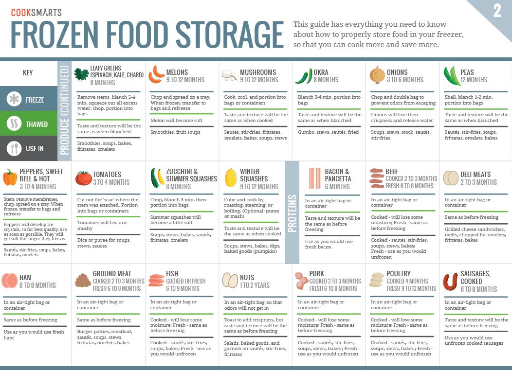 jak mrozić i przechowywać jedzenie (2)