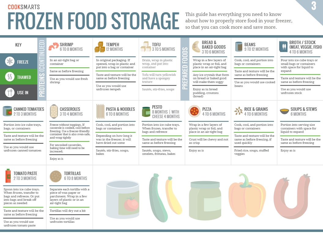jak mrozić i przechowywać jedzenie