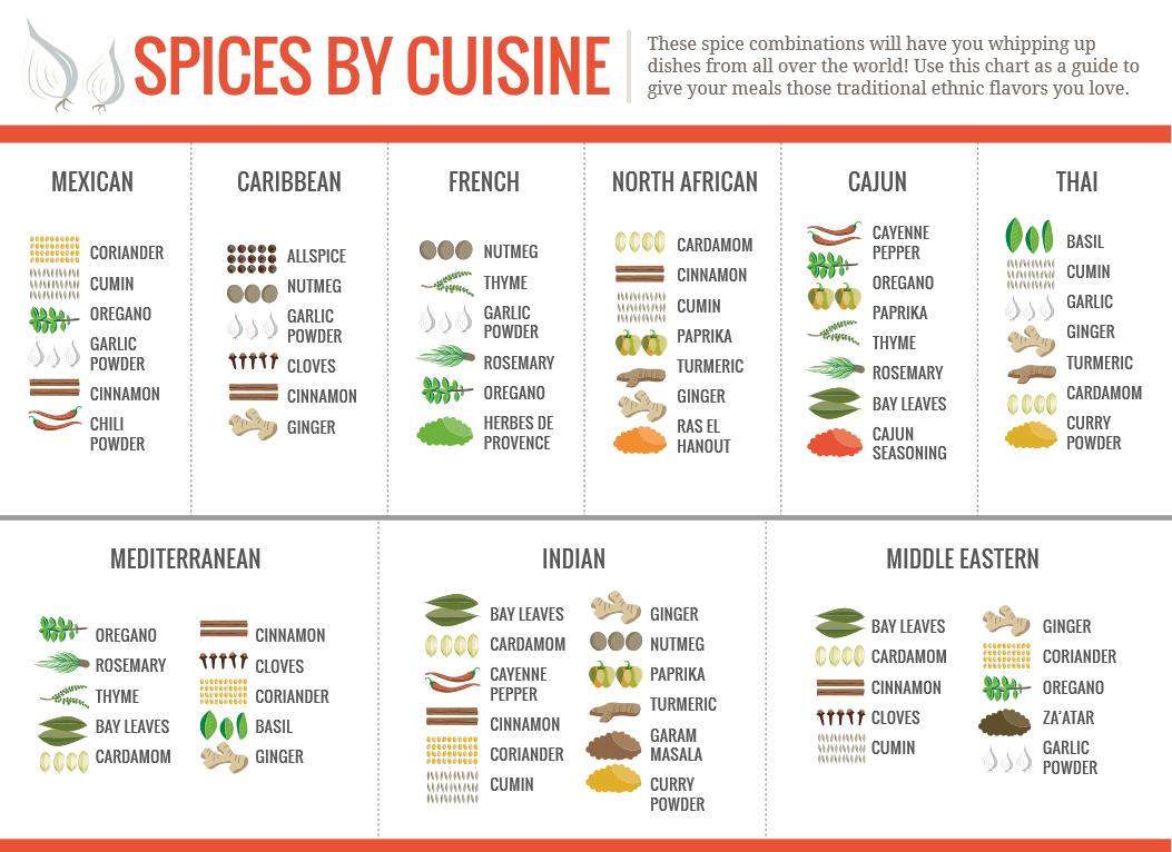 przyprawy w kuchniach świata
